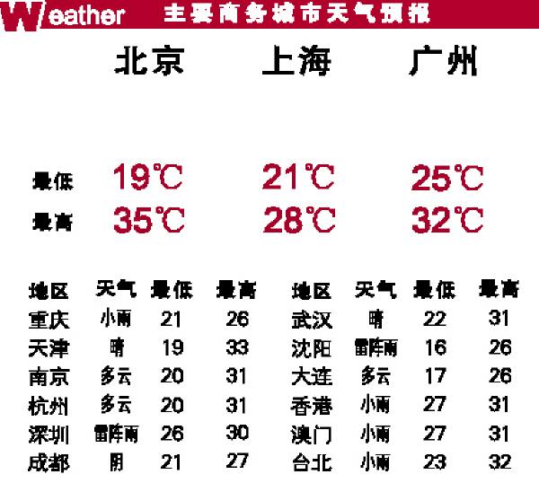 主要商务城市天气预报