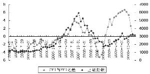 CPI与PPI剪刀差缩小不利于股市上涨 - 肖年红 - 肖年红博客:心安乐处,便是身安乐处。