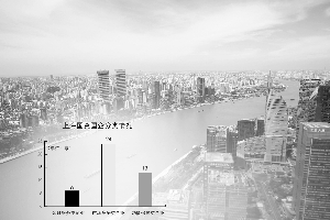 上海发布区域性国资国企综合改