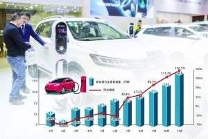 新能源汽车的2020:在困境中迎来掌声